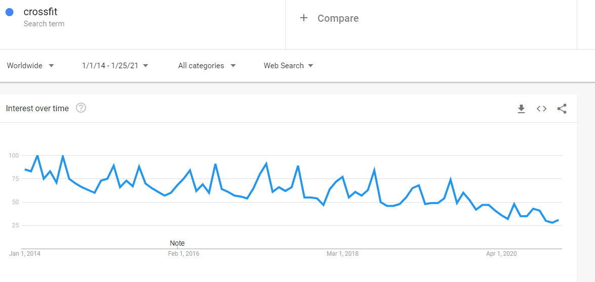 Google Trends: Search term 'Crossfit' (Google search, Worldwide, 7 years)
