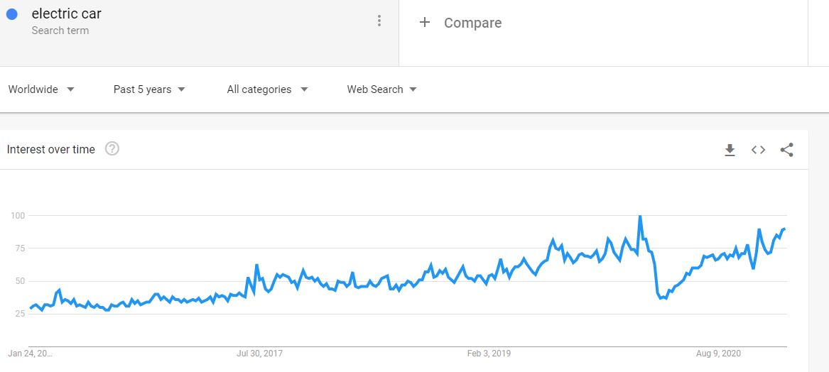 Google Trends: Search term 'Electric car' (web search, worldwide, 5 y