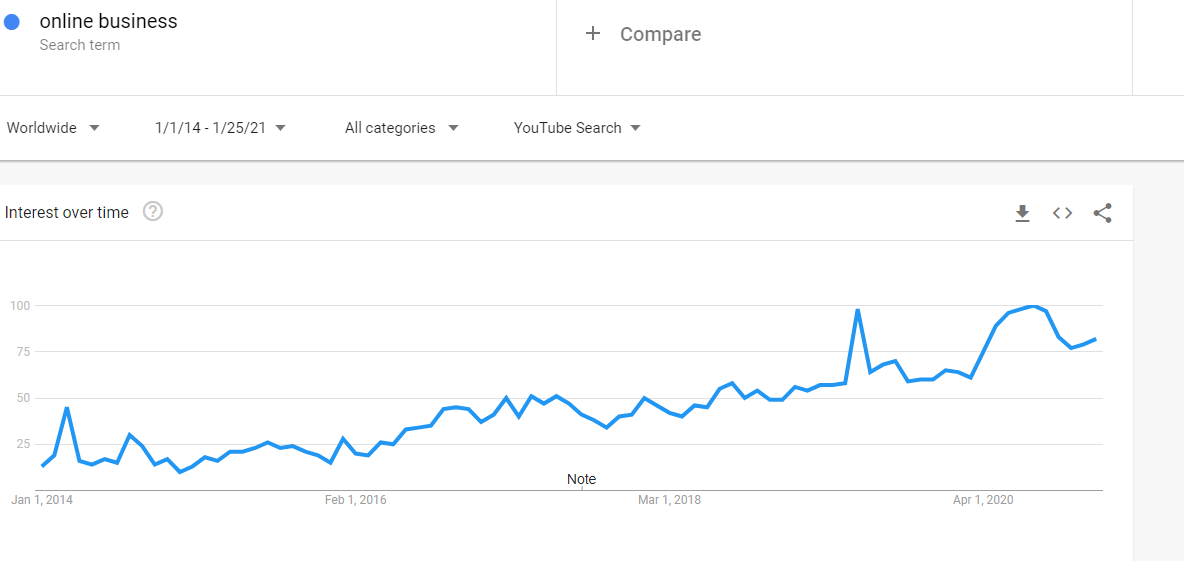 Google Trends: Search term 'Online Business' (YouTube search, global, 7 years)