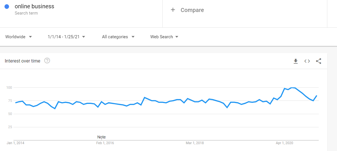 Google Trends: Search term 'Online Business' (Web search, Worldwide, 7 years)