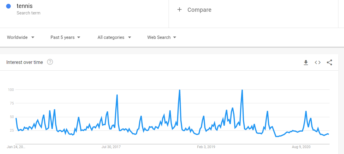 """a) Search term """"Tennis"""" trend over the last 5 years (Worldwide)"""