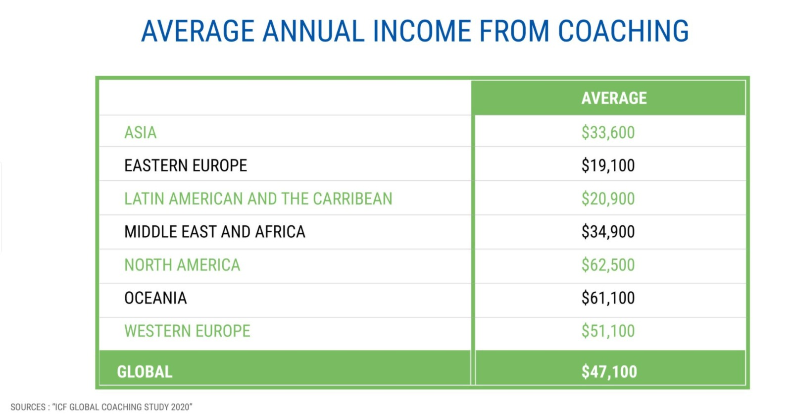 Average annual income from coaching