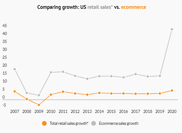E-Commerce Growth Compared to US Retail (US) 2007-2020
