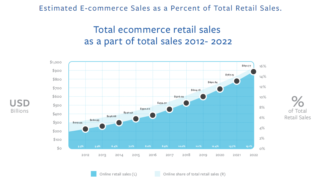 Estimated E-commerce Sales as a Percent of Total Retail Sales
