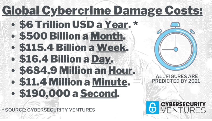 Global Cybercrime Damage Costs Predictions 2021