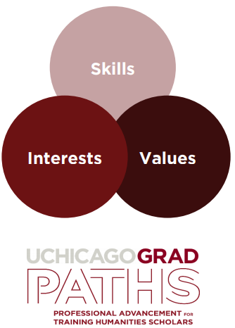 Identify Your Skills, Interests and Values