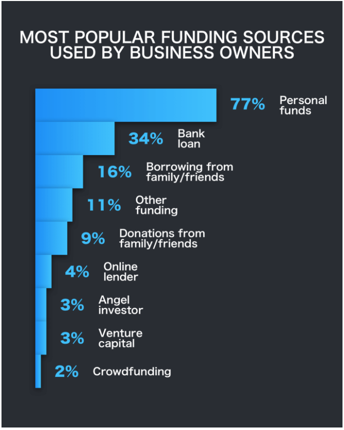 Most Popular Funding Sources For Business Owners