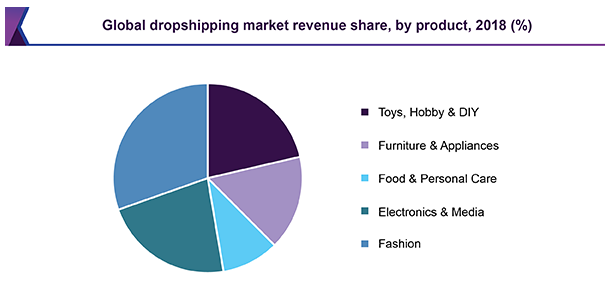 Worldwide Dropshipping Market Revenue Share by product - 2018 (%)