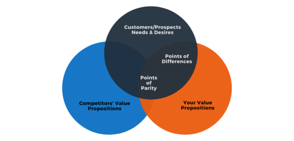 Consider your value proposition to the market
