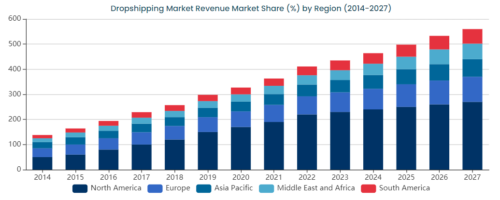 Dropshipping Market Revenue Share (%) by Region (2014-2027)