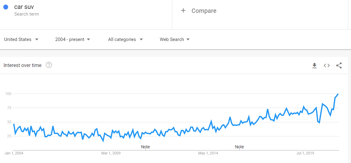 How to start a blogging business - Google Trends