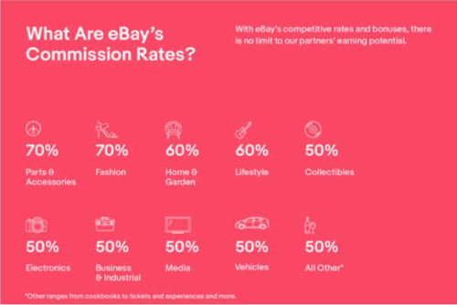 Affiliate Marketing Commission Rate of eBay