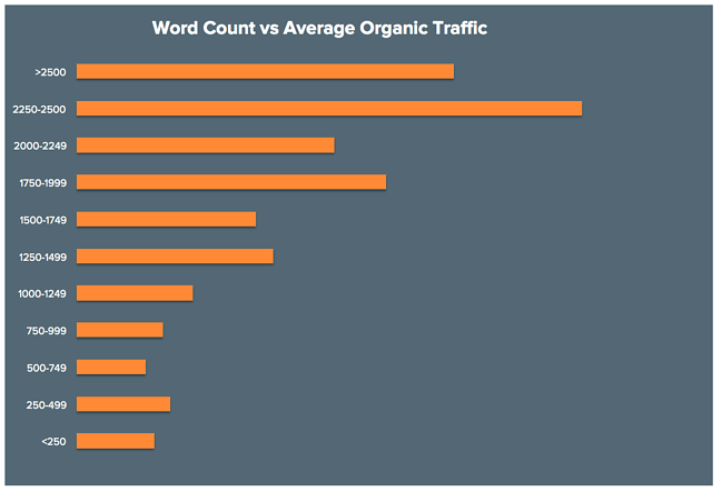 Business blog posts with a word count between 2,250 and 2,500 earn the most organic traffic