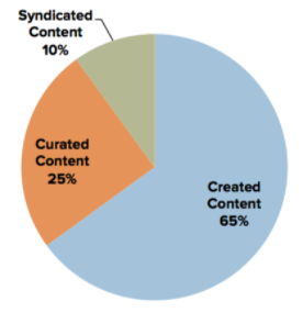Content curation and Content syndication in Your Content Marketing Mix
