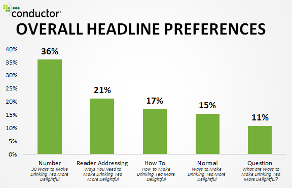 Headlines with numbers have the highest preferences