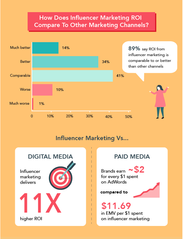 Influencer Marketing ROI compared to other marketing channels