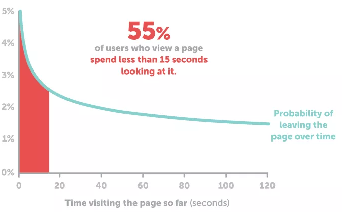55% of users who view a page spend less than 15 seconds looking at it