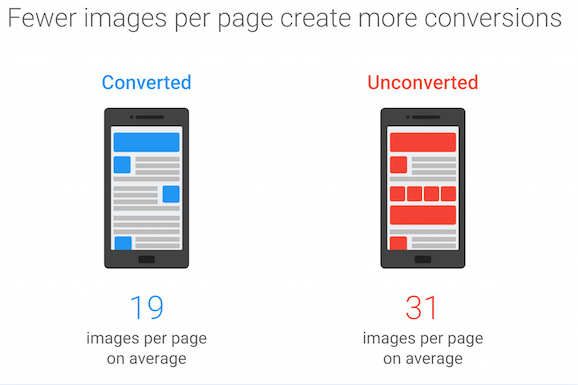 Fewer images per page create more conversions
